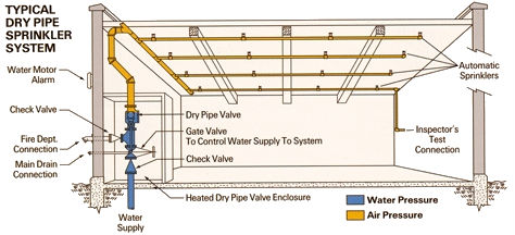 How does a dry sprinkler system work